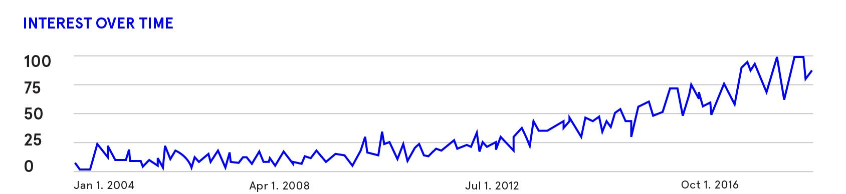 "Chart showing rise in Internet searches for ""Design Thinking."" Illustration by Misa Yamamoto."