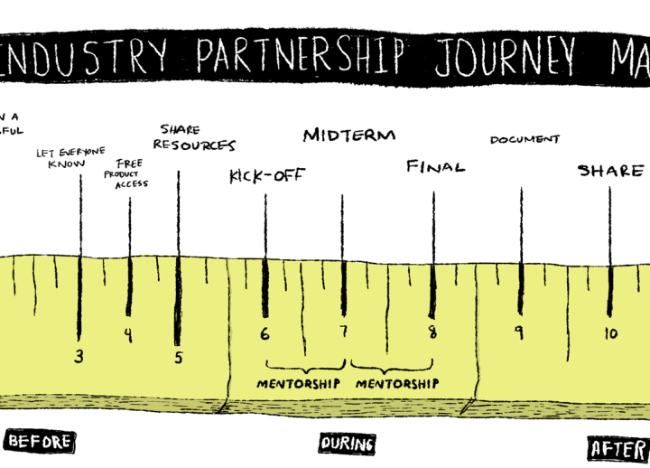 "illustration entitled ""Industry Partnership Journey Map"" outlining each step of the partnership throughout the semester"